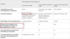 Klare Ansage: Wer die Feature-Upgrades nicht installiert, bekommt keine Sicherheitsupdates mehr. Bildquelle: Microsoft TechNet