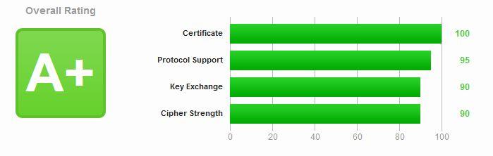 Der Test auf SSL-Labs sollte ein A oder A+ zurückliefern